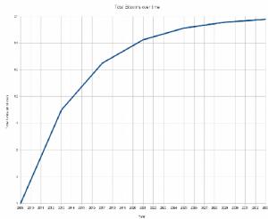 Bitcoin v čase