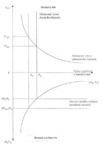 zakladni ekonomicke teorie menoveho kurzu 3