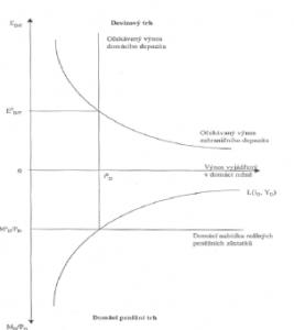 zakladni ekonomicke teorie menoveho trhu