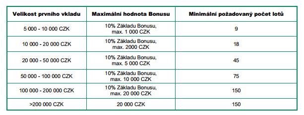 bossa bonus ke vkladu jednotlive bonusy