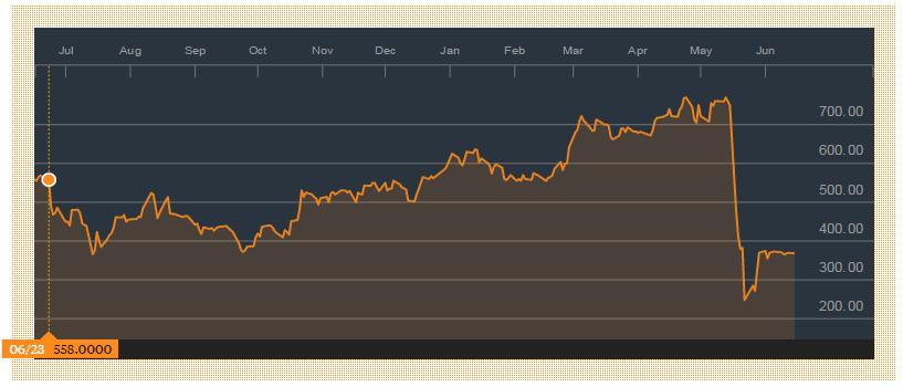 Propad ceny akcií Plus500