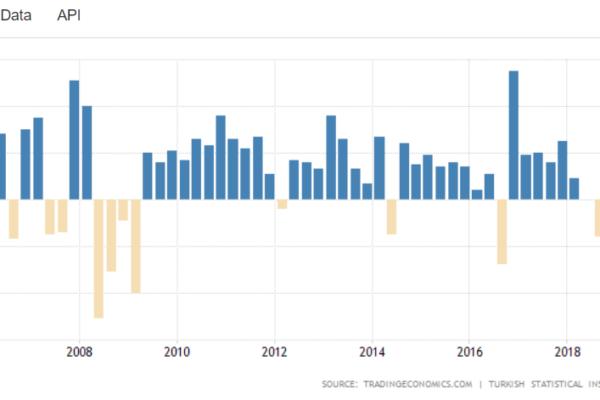 Graf tureckého vývoje HDP