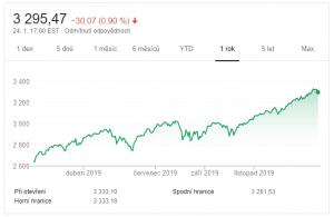 SP500 index vývoj za poslední rok