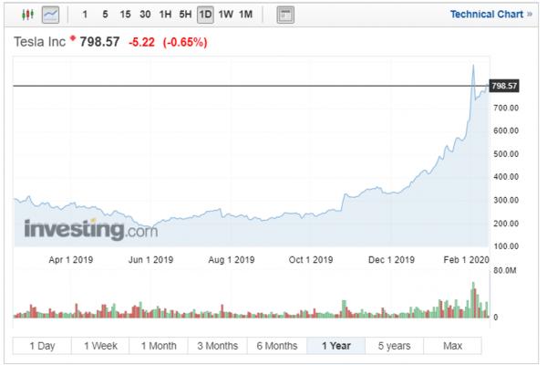 Vývoj akcií Tesla